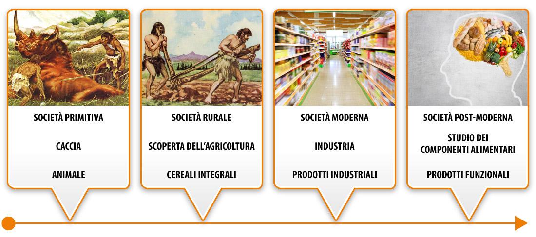 Storia dell'alimentazione umana